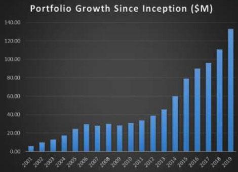 FHUT Portfolio Growth Since Inception